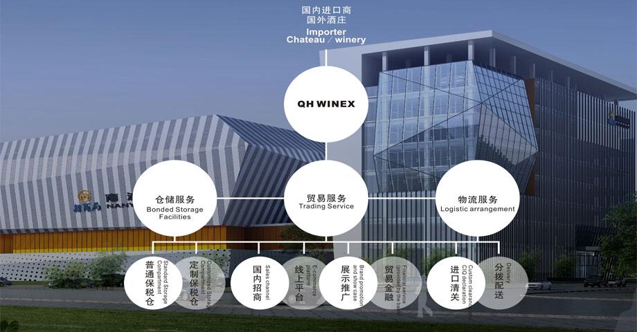 葡萄酒投资交易中心发展模式